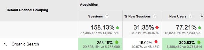 benchmarking google analytics