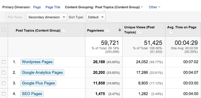 google analytics content reports