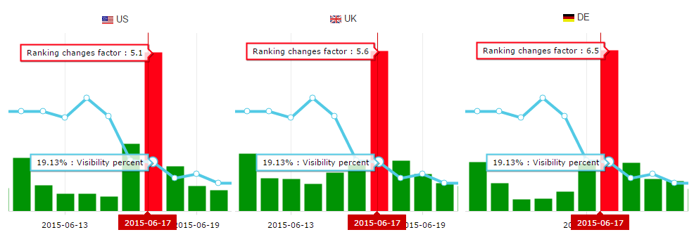 google-ranking_changes_across_the_globe