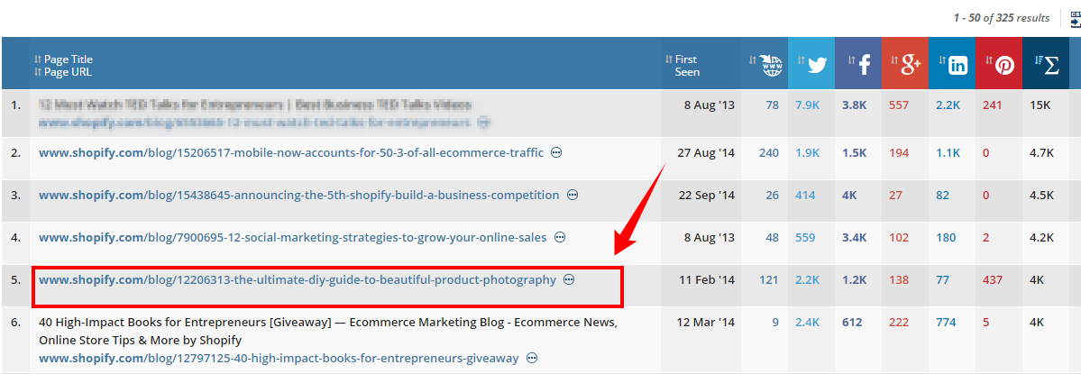 Ahrefs report on top Shopify's blog posts by number of backlinks.