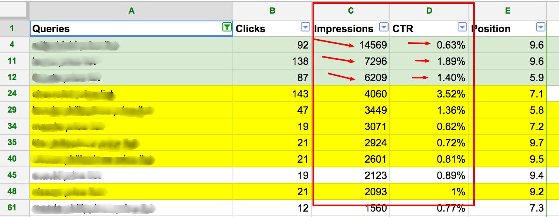 Sort the Impression data