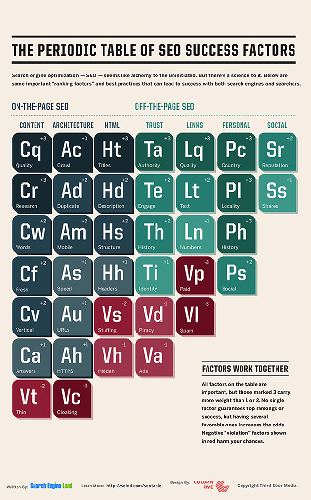 search engine land periodic table