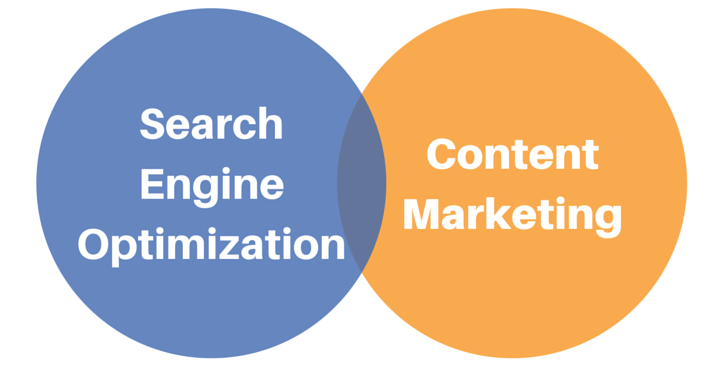 How You Relate Content Marketing and SEO?