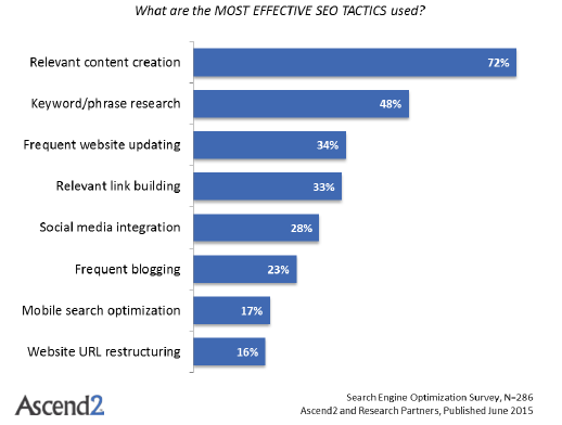 effective seo tactics